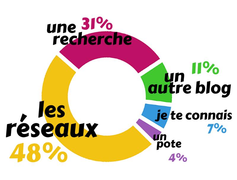 bilan blog lalutotale communauté sondage chiffres 2016